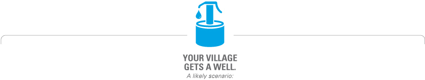 Your village gets a well. A likely scenario:
